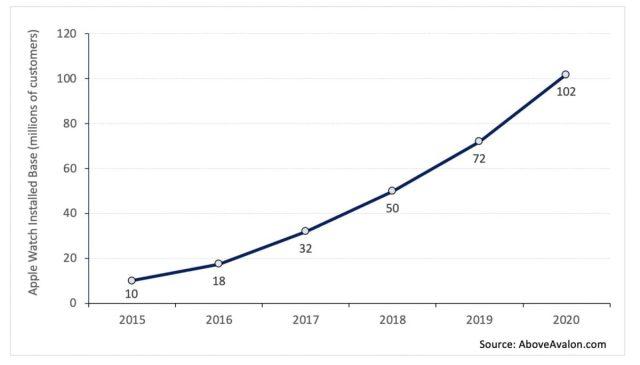 فروش ۱۰۰ میلیون ساعت اپل واچ در سرتاسر جهان
